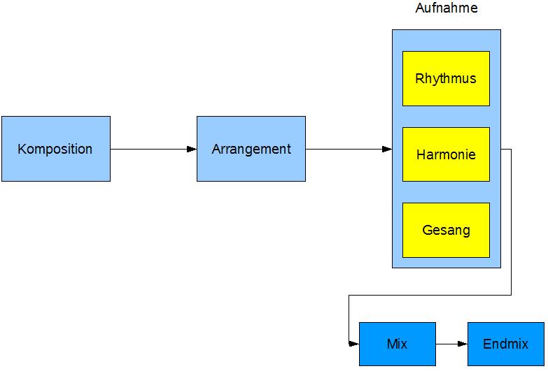 n7.eu/images/rockmusik_aus_dem_computer/02-komposition-arrangement-aufnahme-aufgesplittet.png