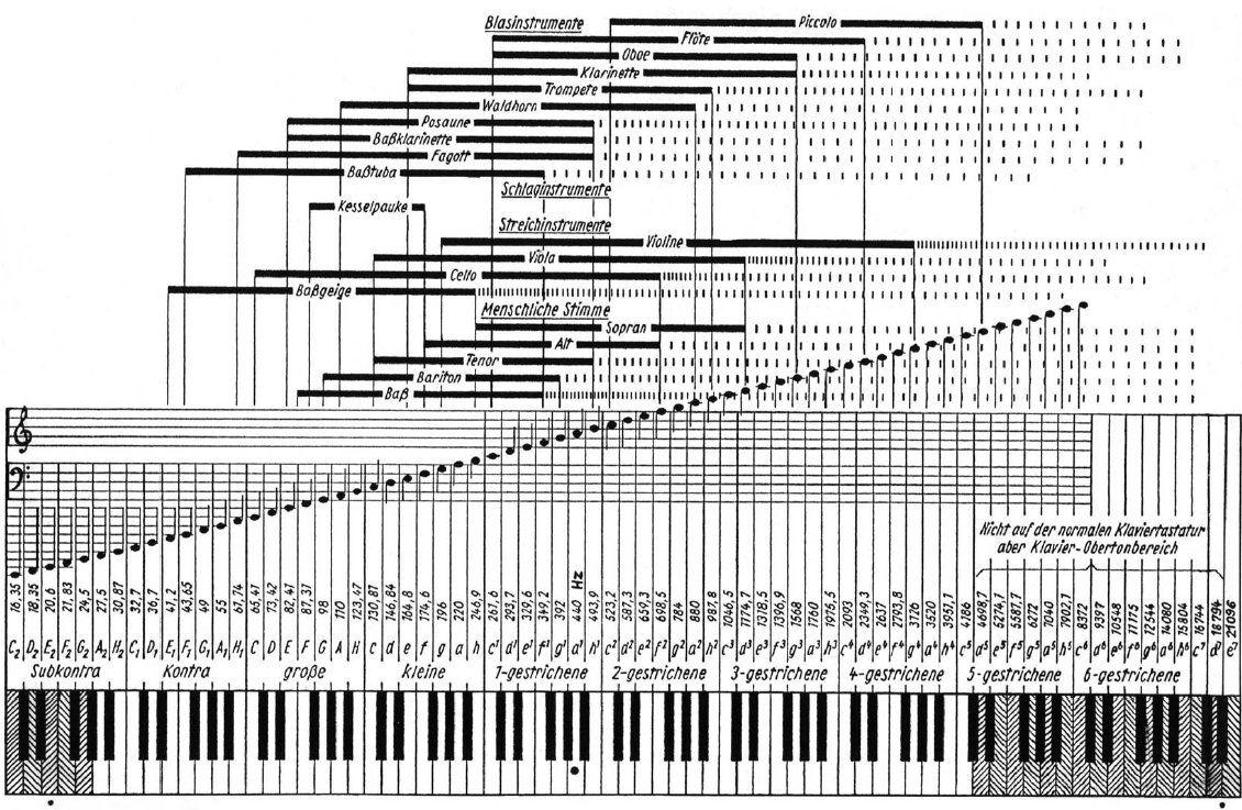 www.n7.eu/images/rockmusik_aus_dem_computer/34-frequenzbereiche.jpg